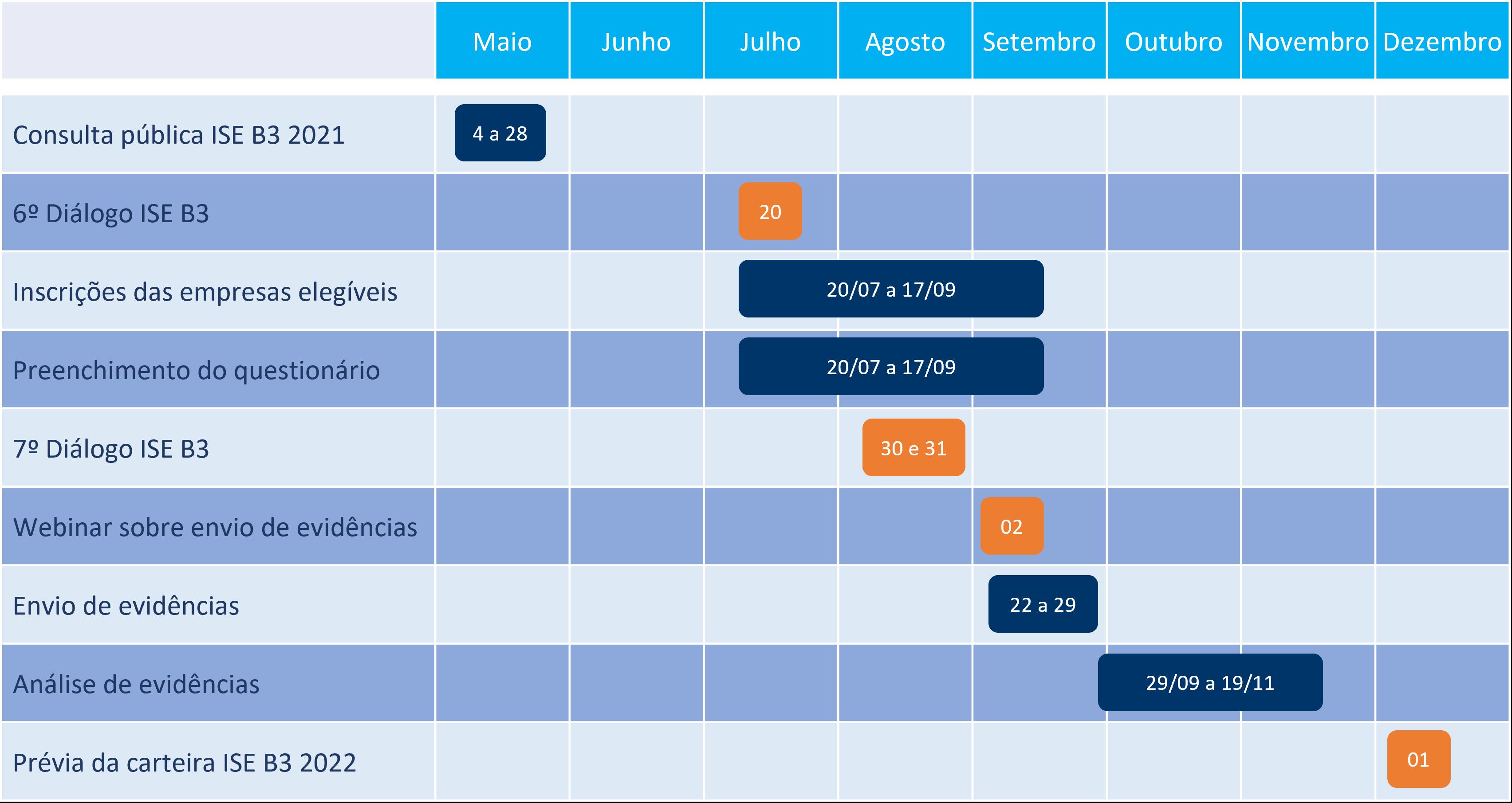 Calendário de atividade ISE B3 2021